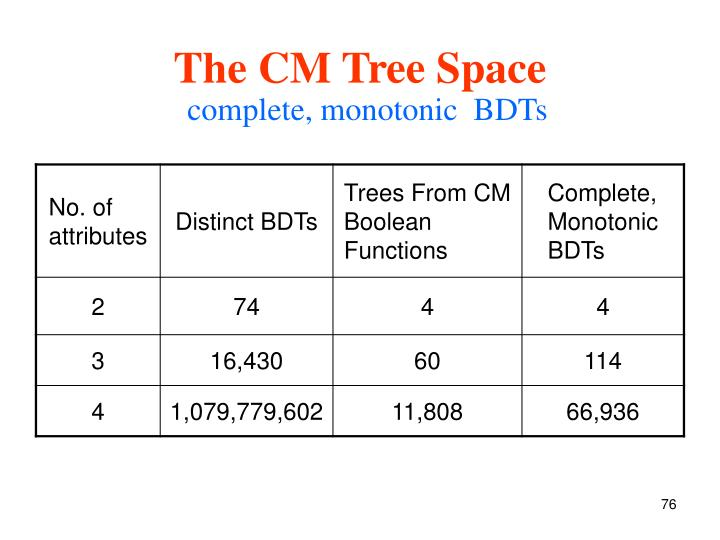 The CM Tree Space