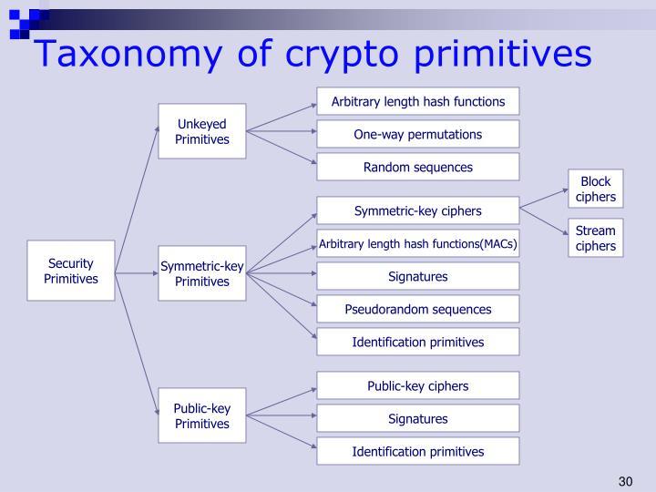 Taxonomy of crypto primitives
