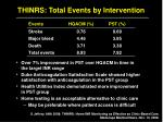 thinrs total events by intervention