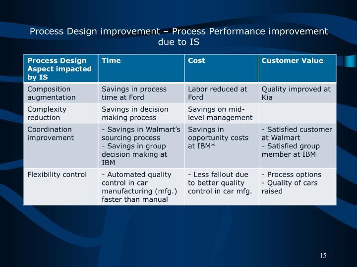 Process Design improvement – Process Performance improvement due to IS