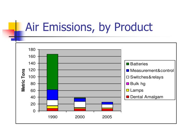 Air Emissions, by Product