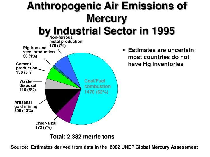 Anthropogenic Air Emissions of Mercury