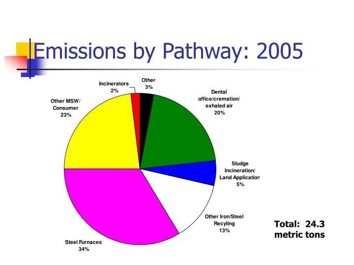 Emissions by Pathway: 2005