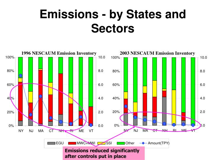 Emissions reduced significantly after controls put in place