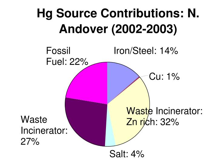 Hg Source Contributions: N. Andover (2002-2003)