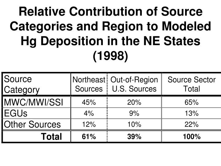 Relative Contribution of Source Categories and Region to Modeled Hg Deposition in the NE States (1998)