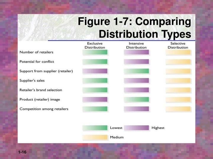 Figure 1-7: Comparing Distribution Types