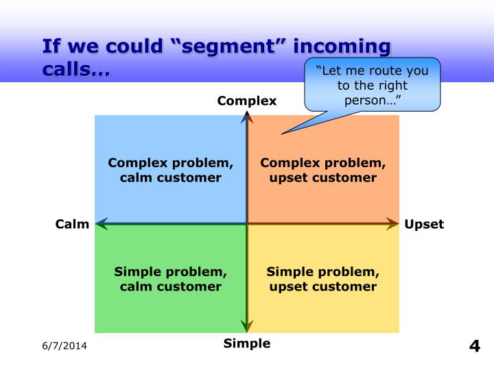"""If we could """"segment"""" incoming calls…"""