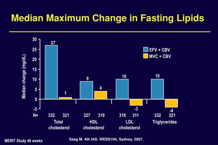 Median Maximum Change in Fasting Lipids