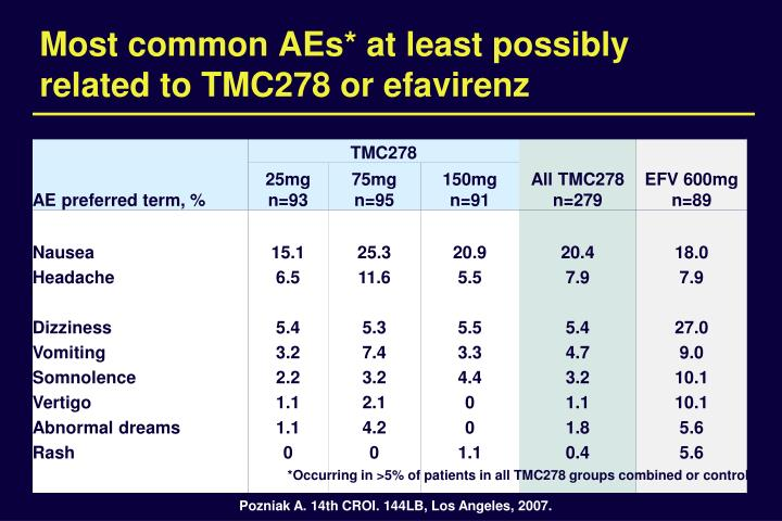 Most common AEs* at least possibly related to TMC278 or efavirenz
