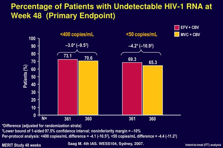 Percentage of Patients with Undetectable HIV-1 RNA