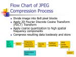 flow chart of jpeg compression process