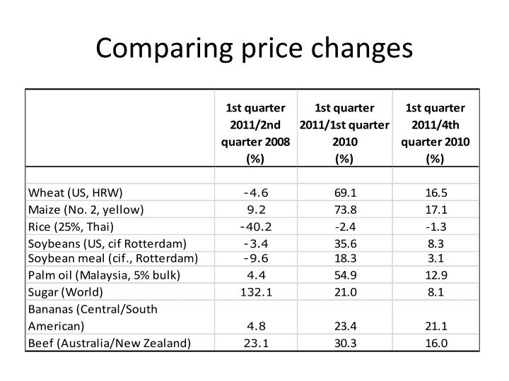 Comparing price changes