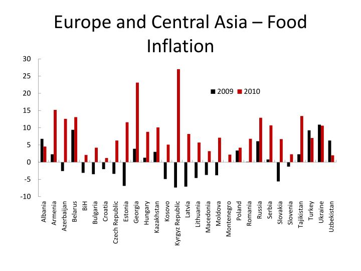 Europe and Central Asia – Food Inflation