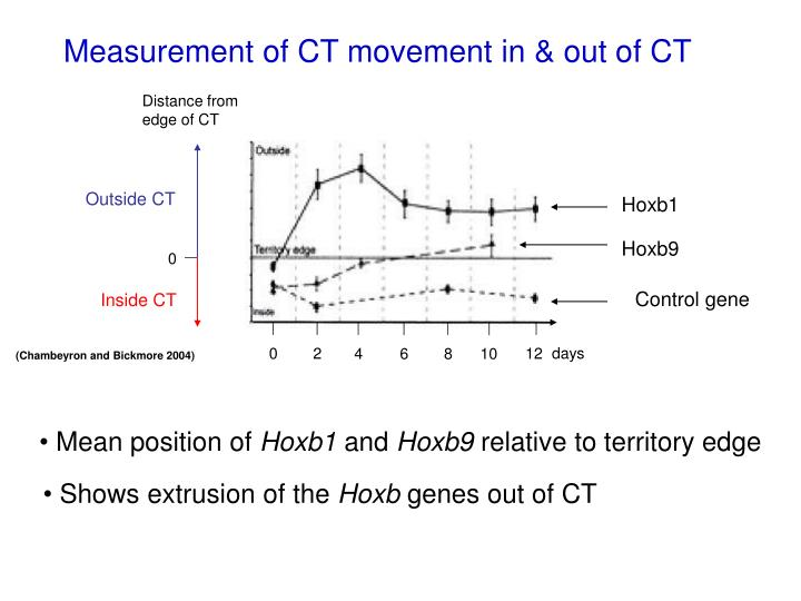 Measurement of CT movement in & out of CT