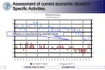 assessment of current economic situation specific activities