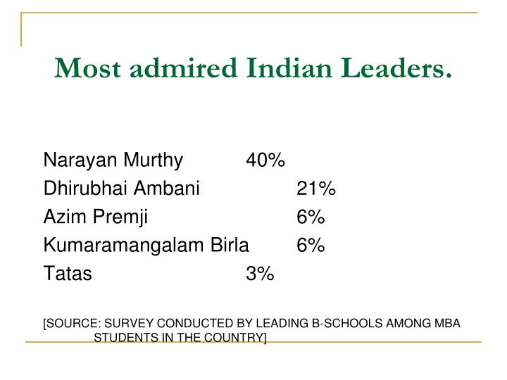 Most admired Indian Leaders.