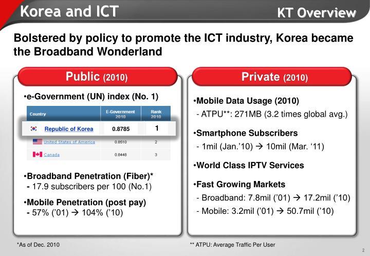 Korea and ict