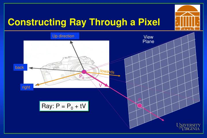 Constructing Ray Through a Pixel
