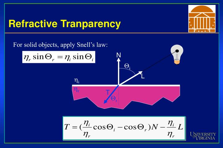 Refractive Tranparency
