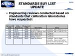 standards buy list update3