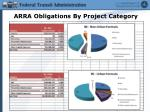 arra obligations by project category
