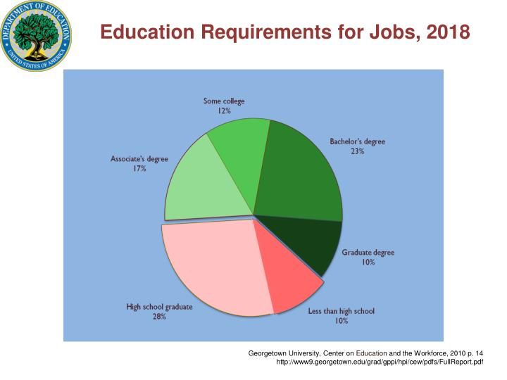 Education Requirements for Jobs, 2018