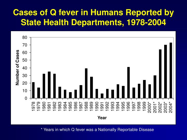Cases of Q fever in Humans Reported by