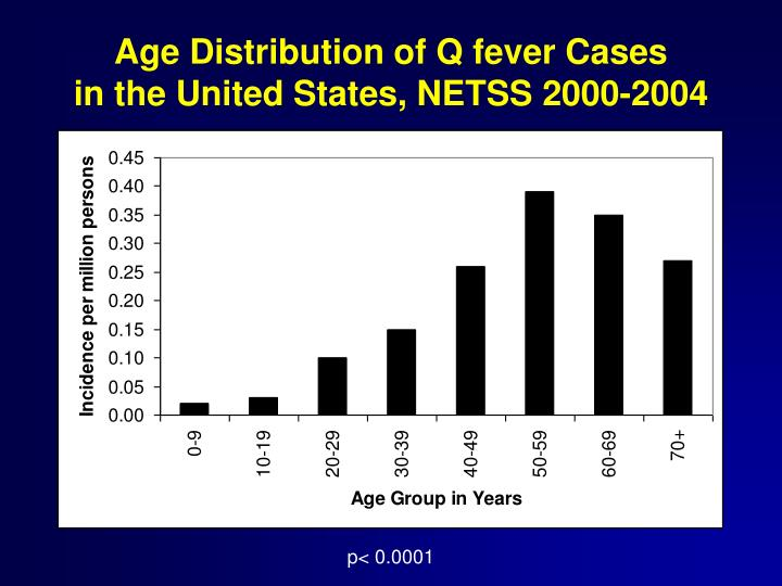 Age Distribution of Q fever Cases
