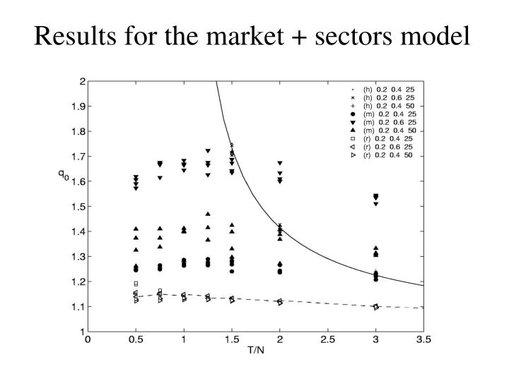 Results for the market + sectors model