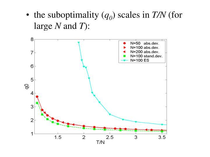 the suboptimality (