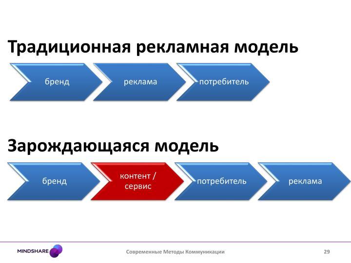 Традиционная рекламная модель