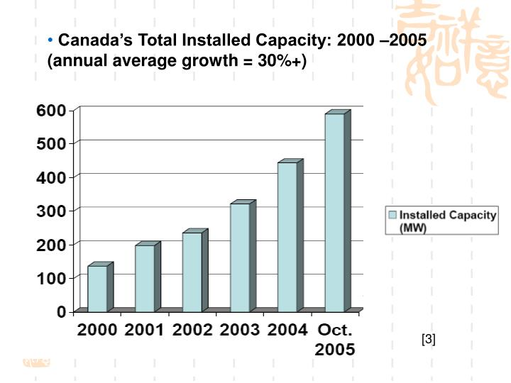 Canada's Total Installed Capacity: 2000 –2005 (annual average growth = 30%+)