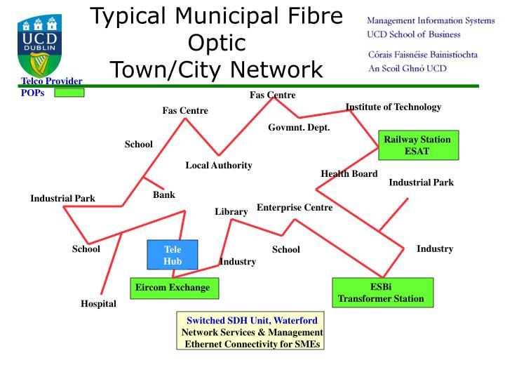 Typical Municipal Fibre Optic