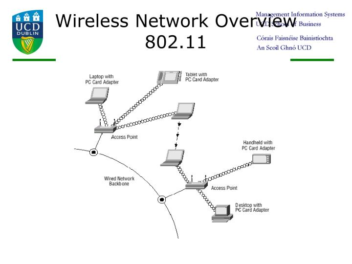 Wireless Network Overview  802.11