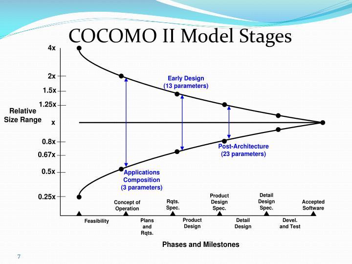 COCOMO II Model Stages