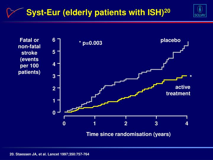 Syst-Eur (elderly patients with ISH)