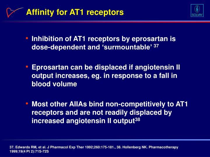 Affinity for AT1 receptors