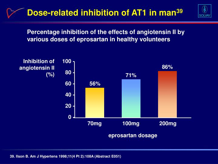 Dose-related inhibition of AT1 in man