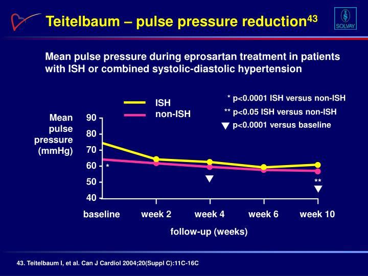Teitelbaum – pulse pressure reduction