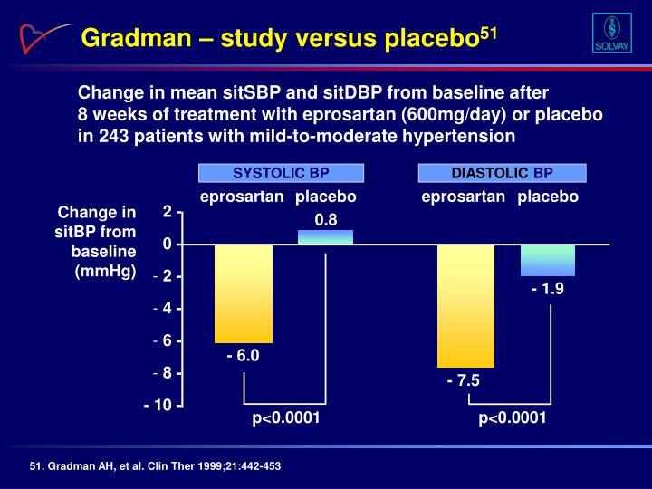 Gradman – study versus placebo