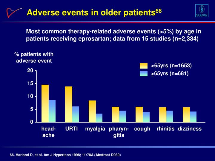 Adverse events in older patients