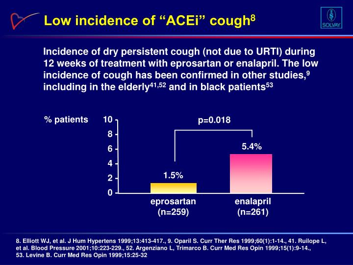 """Low incidence of """"ACEi"""" cough"""