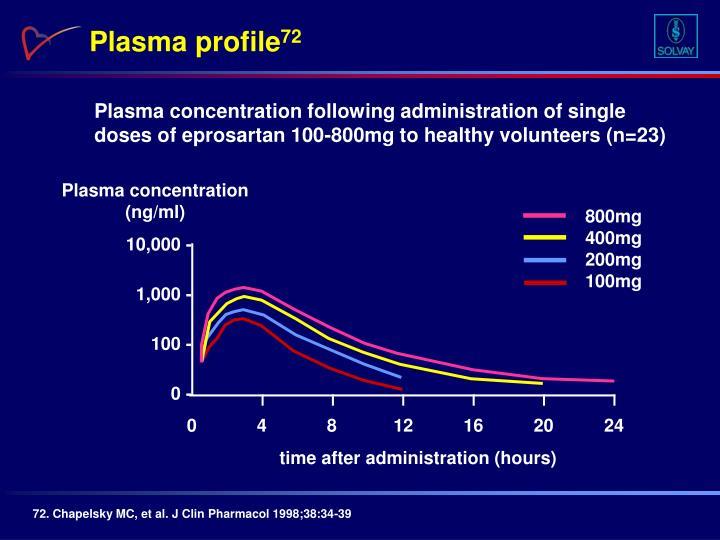 Plasma profile