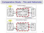 comparative study trio and heliomote