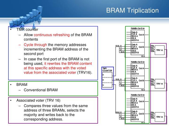 BRAM Triplication