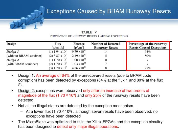 Exceptions Caused by BRAM Runaway Resets