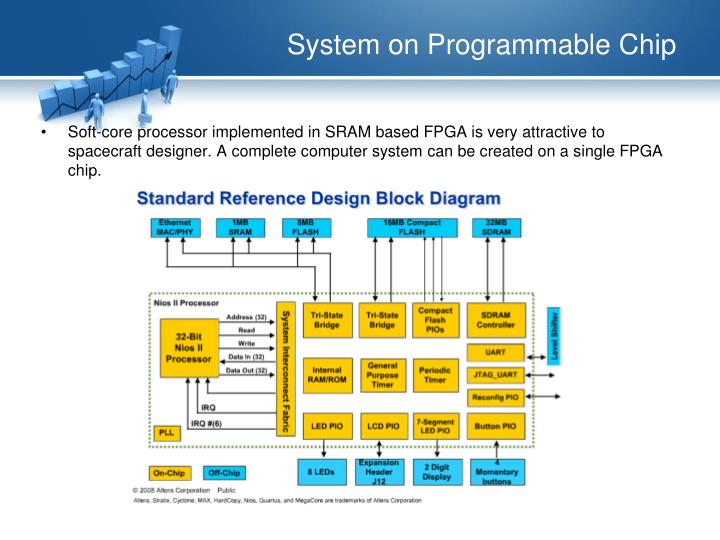 System on programmable chip