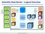 scientific data server logical overview