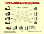 traditional medical supply chain